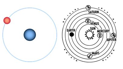 Is the solar system an atom?